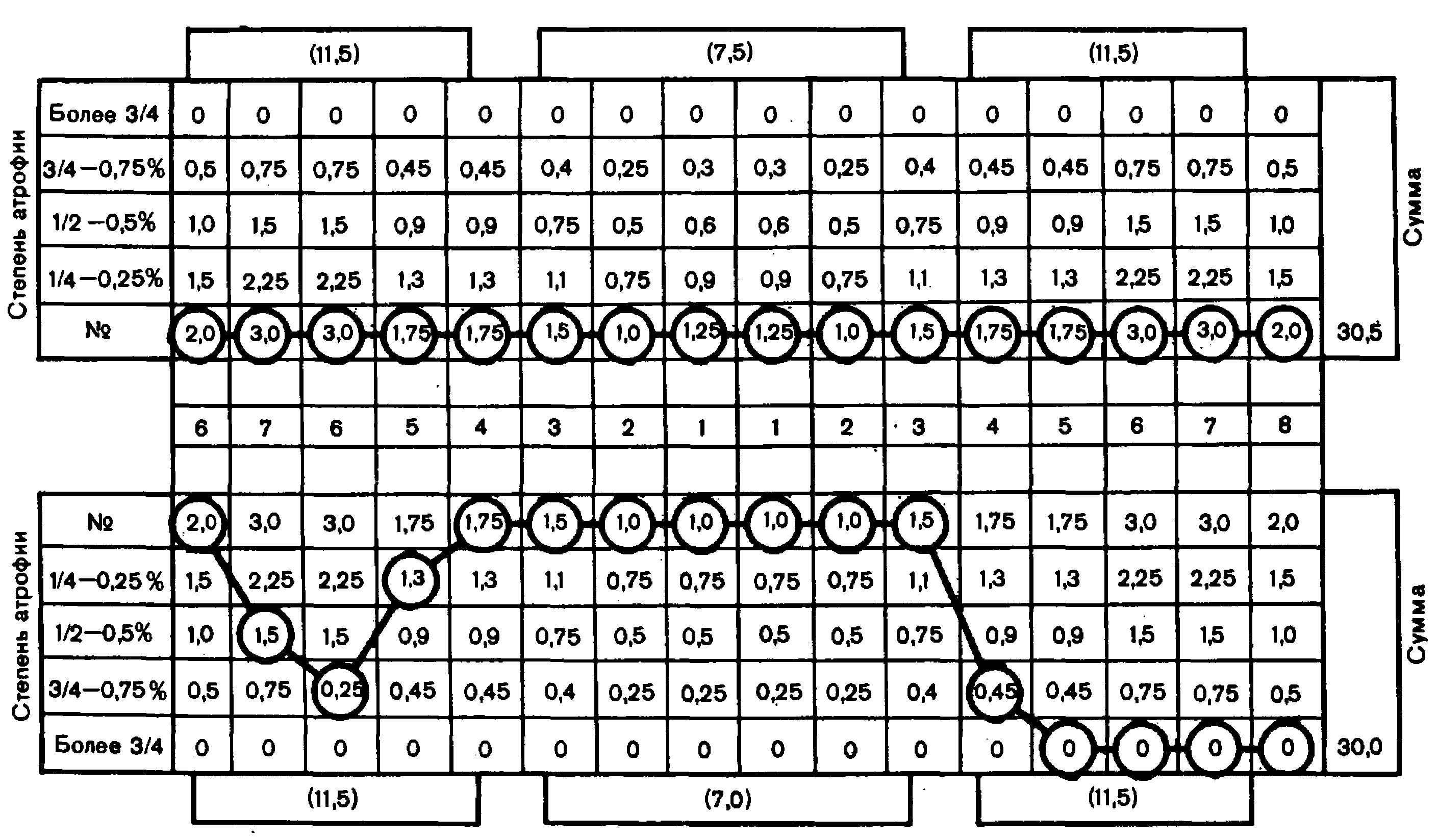Курляндский одонтопародонтограмма схема