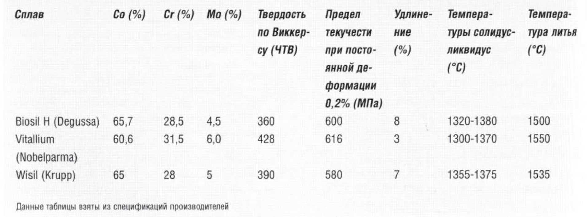 СПЛАВЫ НЕБЛАГОРОДНЫХ МЕТАЛЛОВ Таблица 3 3 6 Свойства некоторых кобальт хромовых сплавов